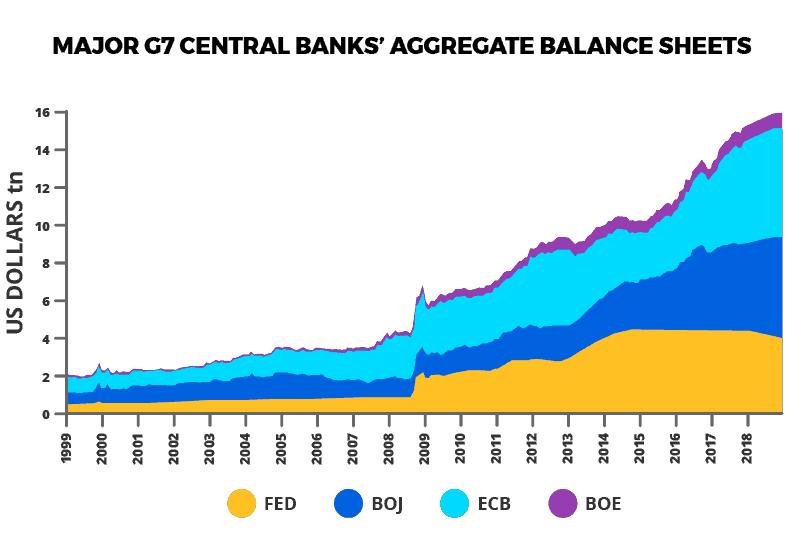 https://grizzle.com/wp-content/uploads/2017/12/G7-central-bank-balance-sheets.png