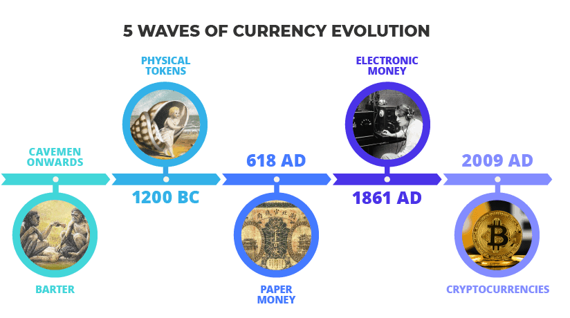 History of money timeline - 5 Waves of Currency Evolution infographic explainer