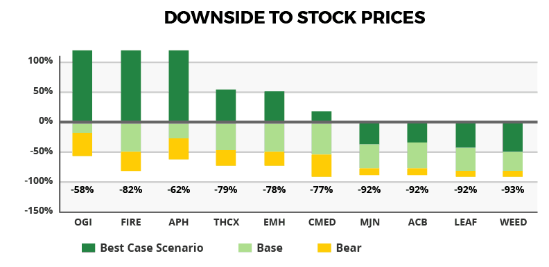 Downside to Stock Prices Chart