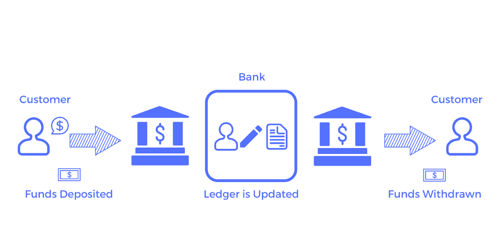 Bank ledger - funds deposited and withdrawn