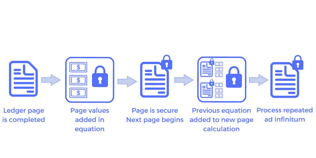 Blockchain ledger
