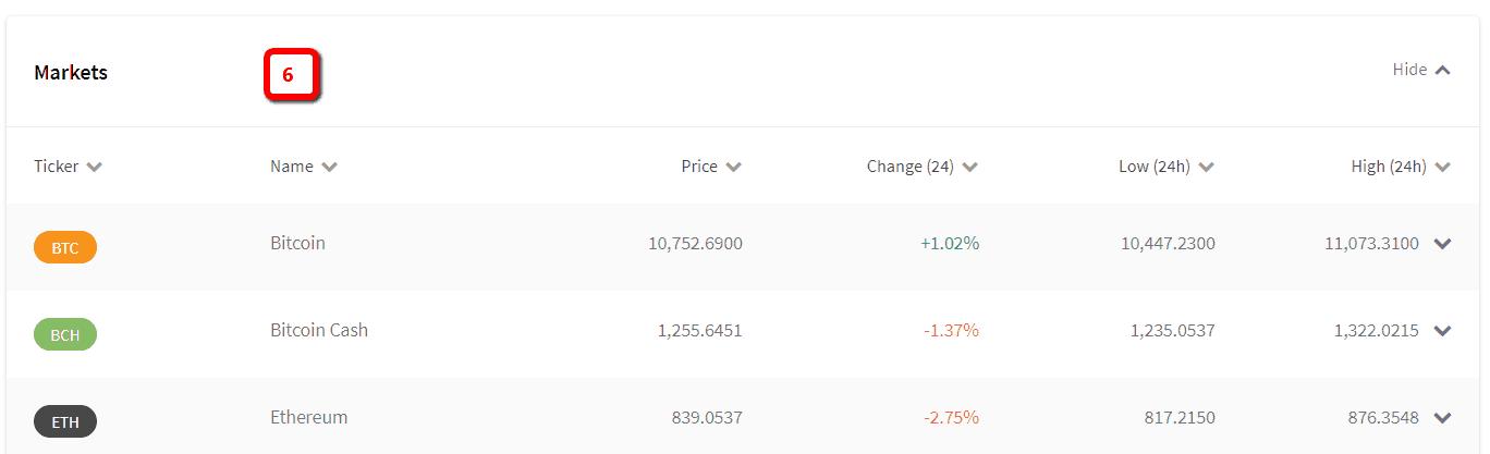 Coinsquare - markets