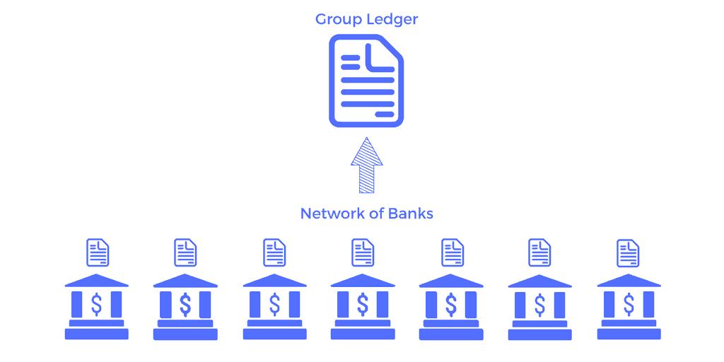 Group ledger - bank network