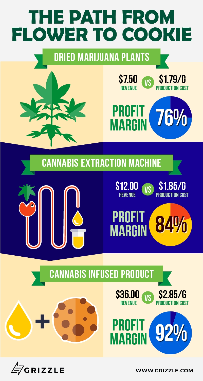 Marijuana edibles vs extracts vs dried flower infographic