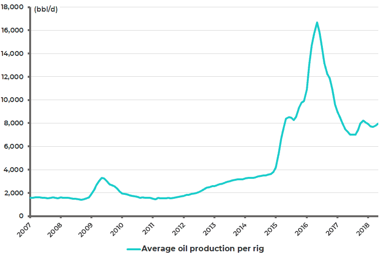 Average oil production per rig in the 7 major US shale regions
