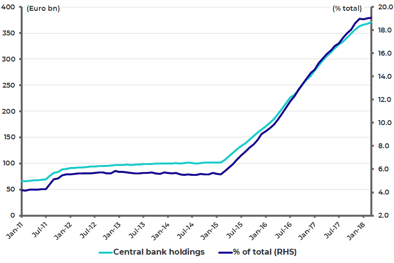 ECB and Bank of Italy holdings of Italian government securities - fiscal integration