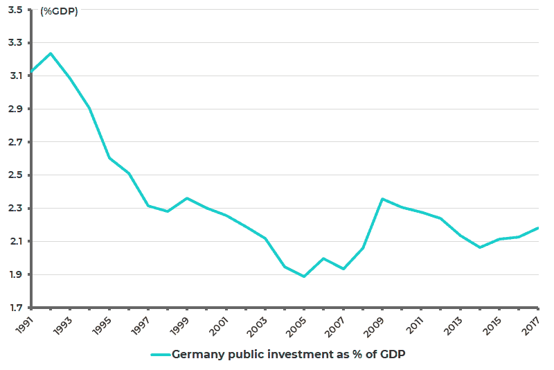 Germany government gross fixed capital formation as pct of GDP