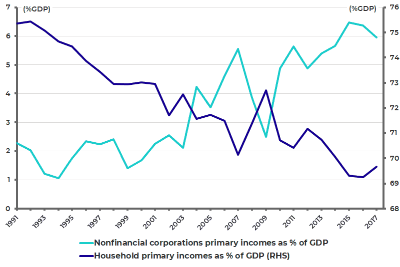 Germany household and corporate primary incomes as pct of GDP
