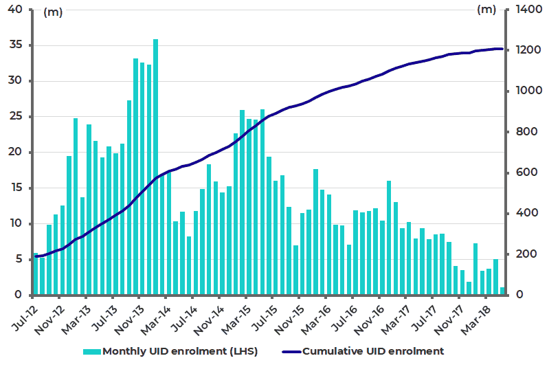 India monthly UID and cumulative UID enrolments