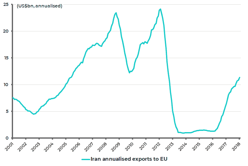 Iran annualized exports to EU