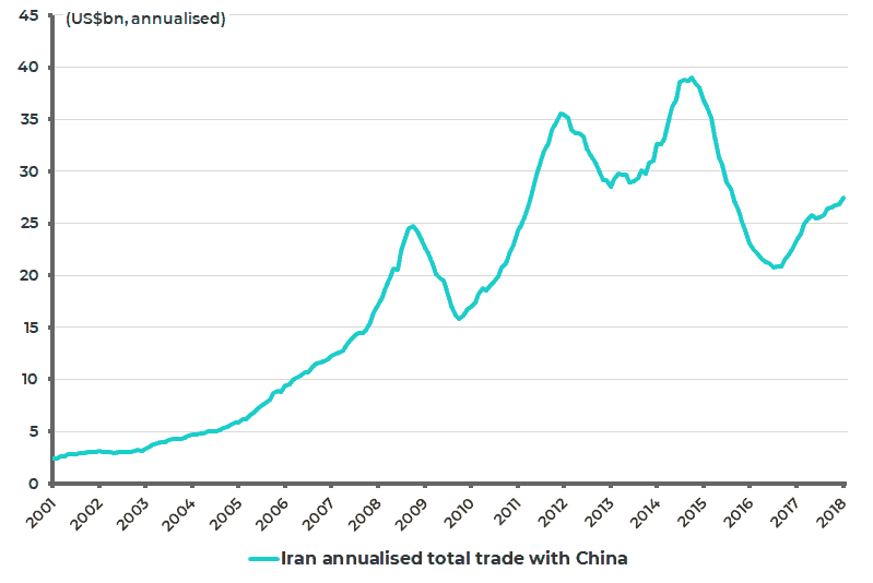 Iran annualized total trade with China