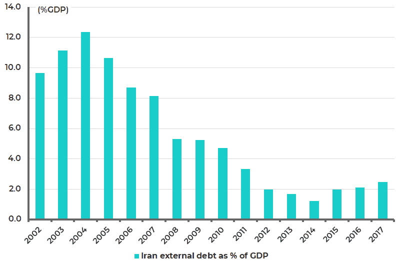 Iran external debt as % of GDP