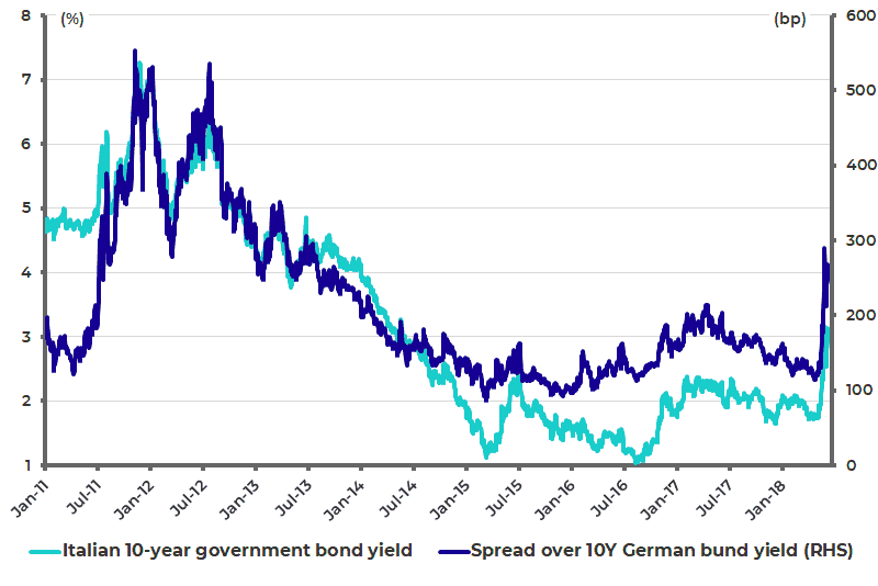 Italian 10Y government bond yield and spread over 10Y German Bund Yield