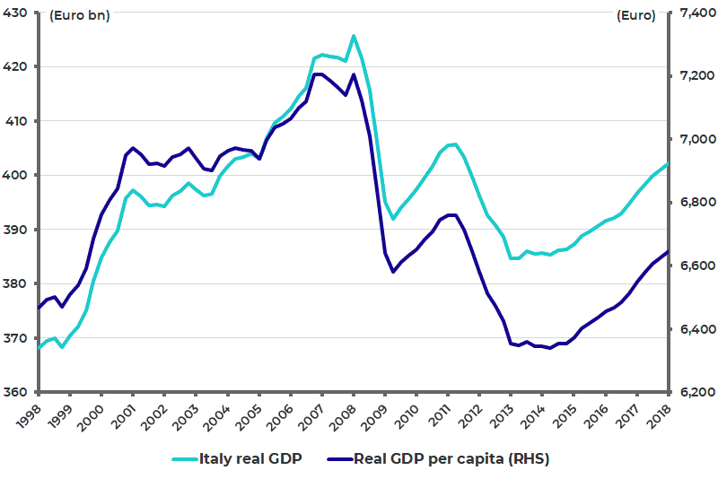 Italian real GDP and real GDP per capita
