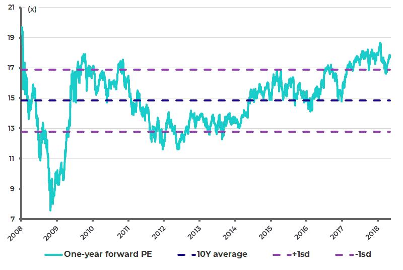 Nifty Index one-year forward PE