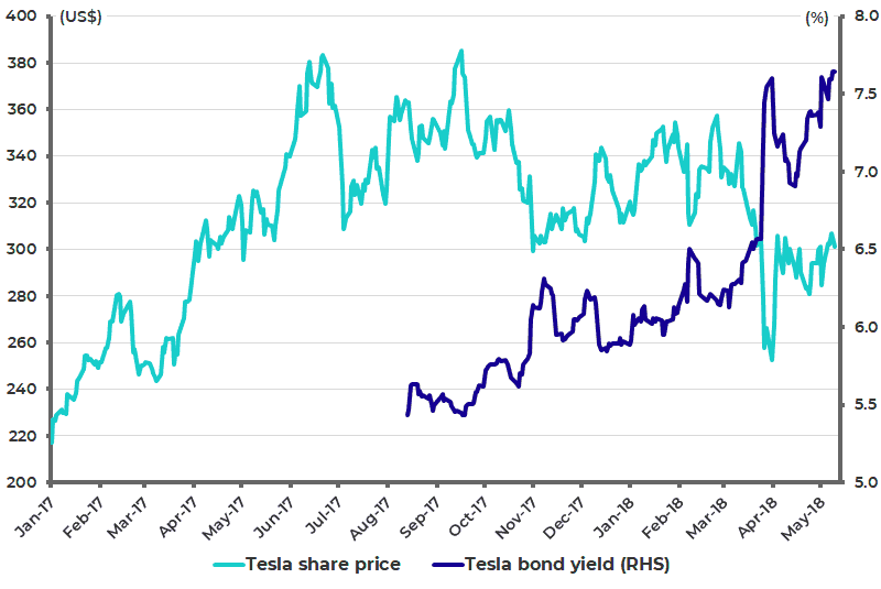 Tesla share price and bond yields