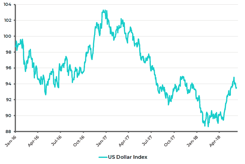 US Dollar Index - June 2018