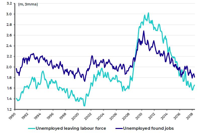 US labour force status flows