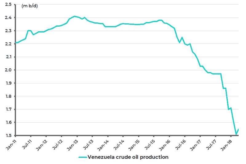 Venezuela crude oil production