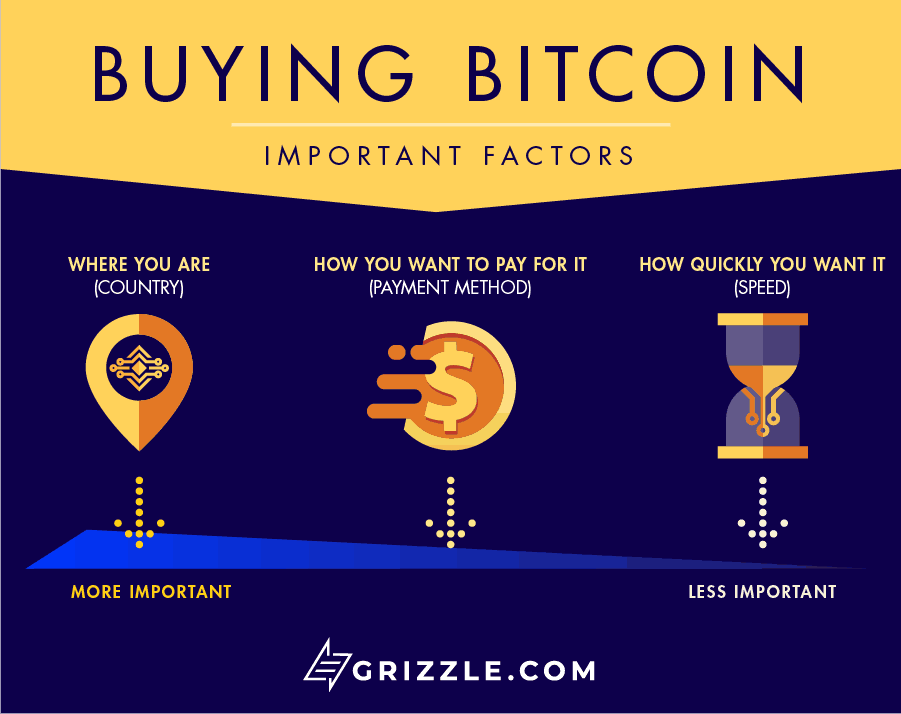 how-to-buy-bitcoin-3-factor-infographic-1