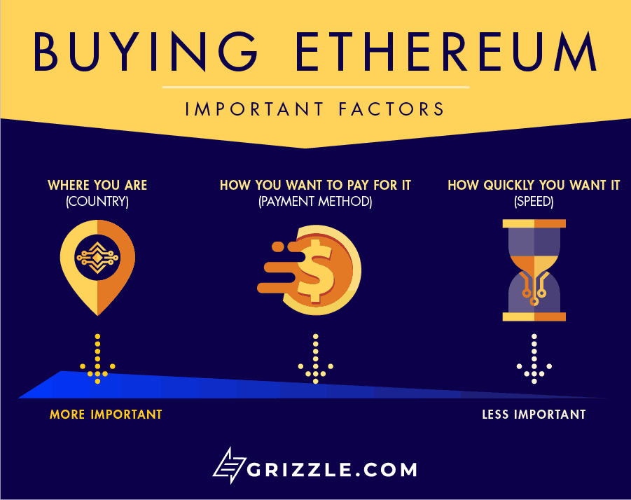 How to buy Ethereum (Ether / ETH) infographic