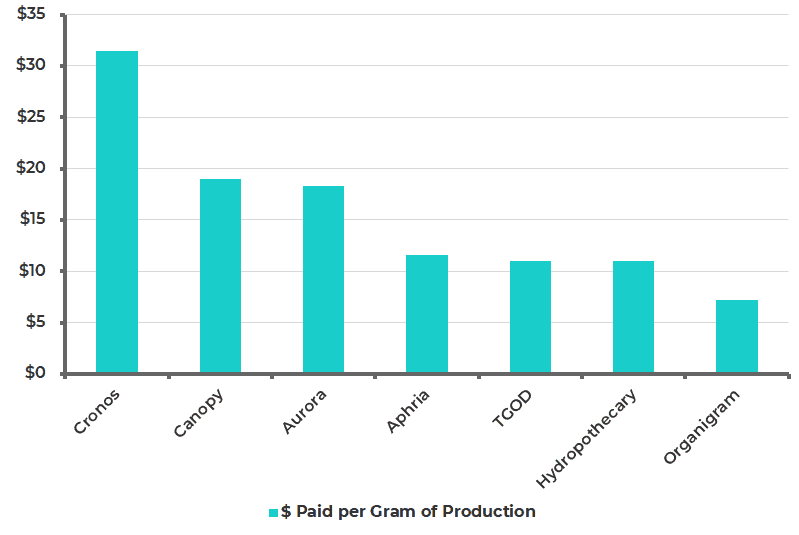 Dollar Paid per Gram of Production