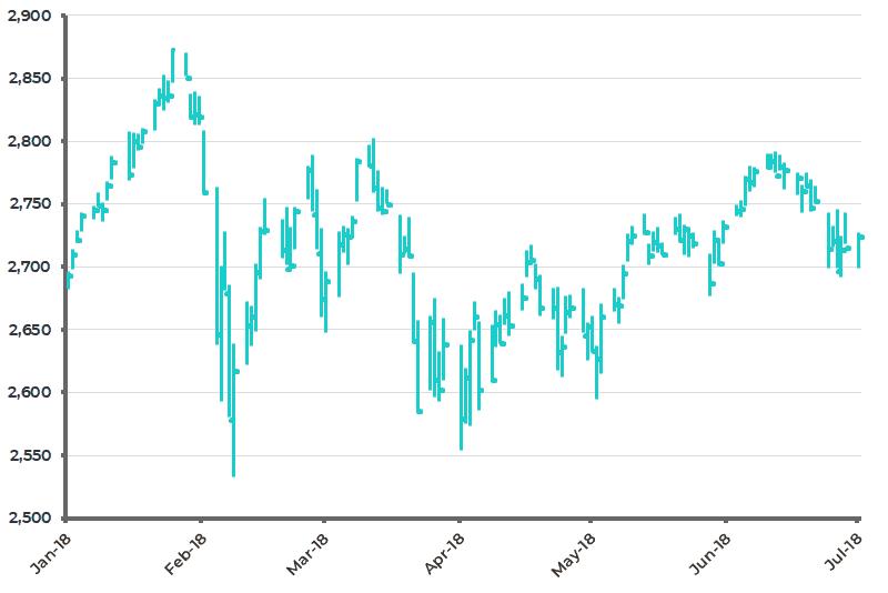 S&P 500 July 2018