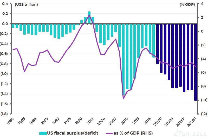 US fiscal balance