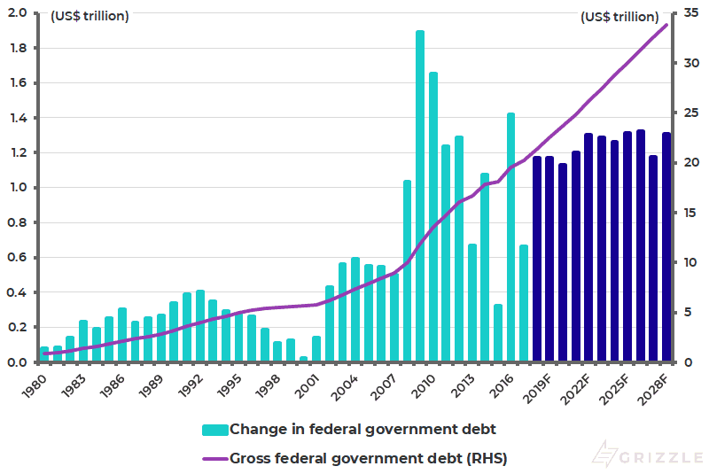 US gross federal government debt