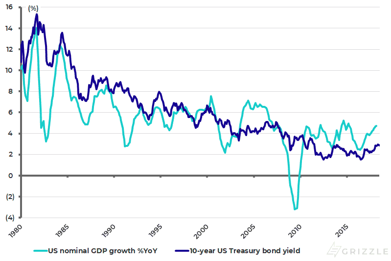 US nominal GDP growth and 10-year Treasury bond yield