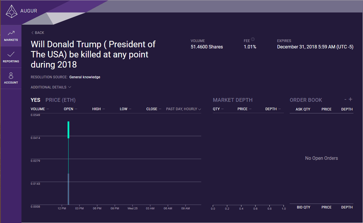Donald Trump Assassination Markets
