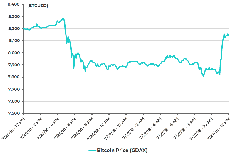 Bitcoin USD Price Past 24 Hours