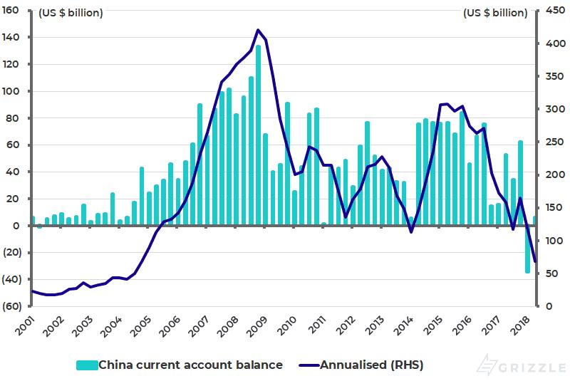 China current account balance