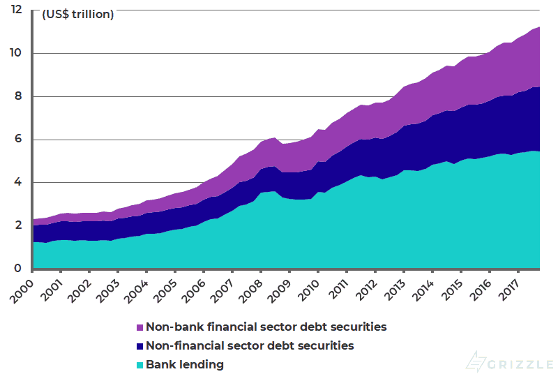 Global US dollar credit extended to non-bank borrowers outside the US