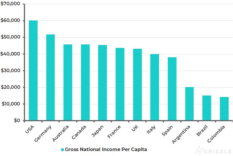 Gross National Income Per Capita