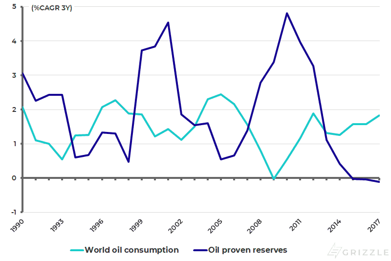 Growth in global oil consumption and proven reserves
