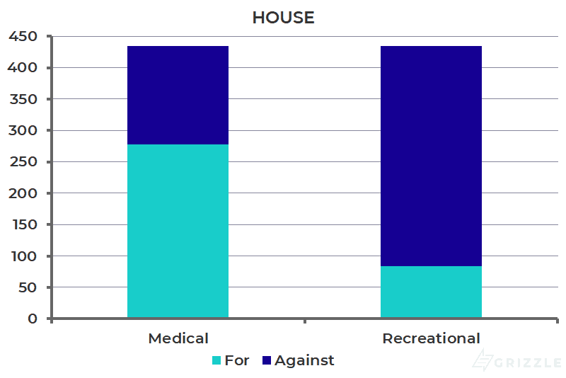 Implied House Support for Marijuana