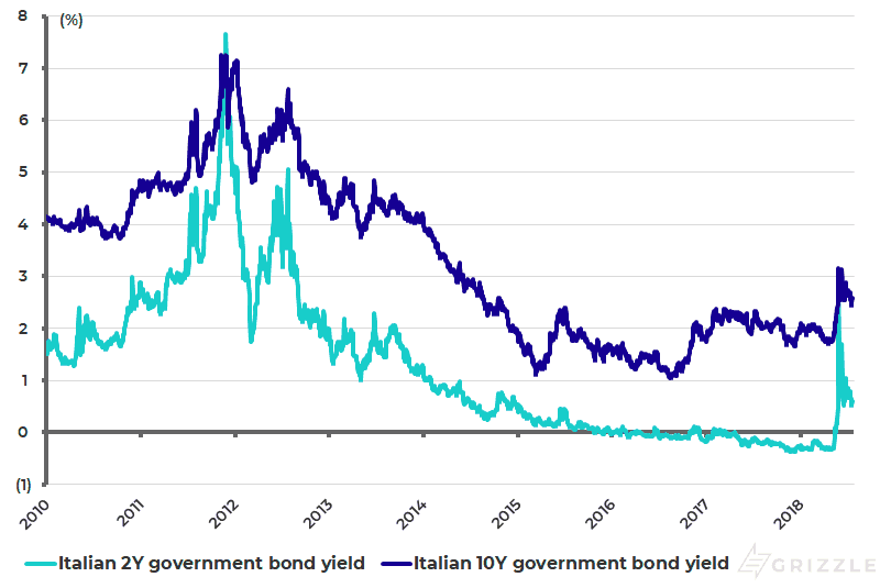 Italian government bond yields