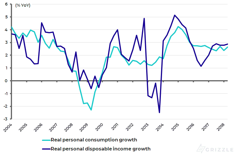 Real personal consumption growth and personal disposable income growth
