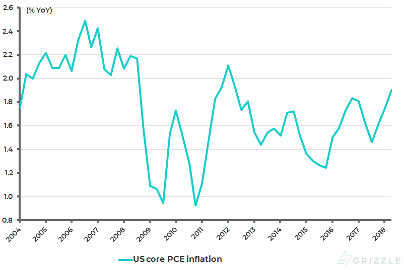 US Core PCE Inflation