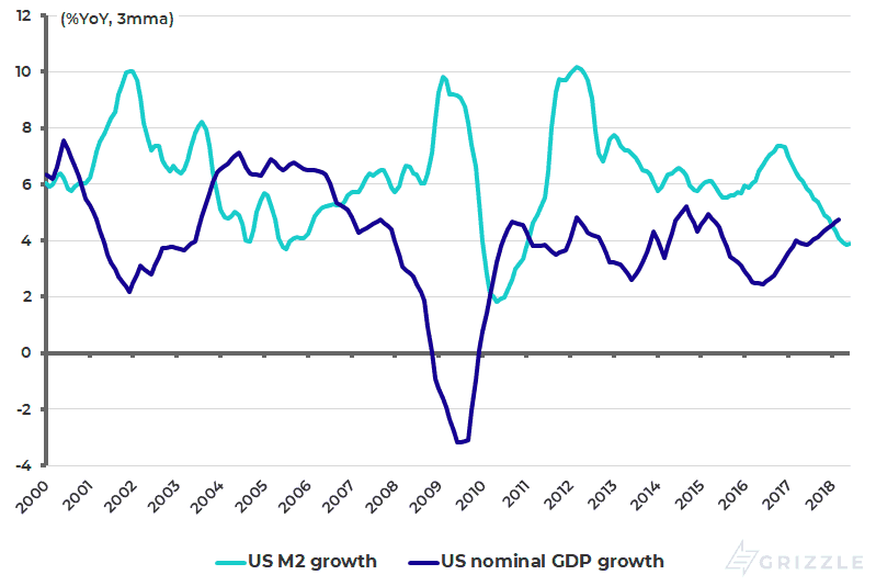 US M2 growth and nominal GDP growth - July 2018