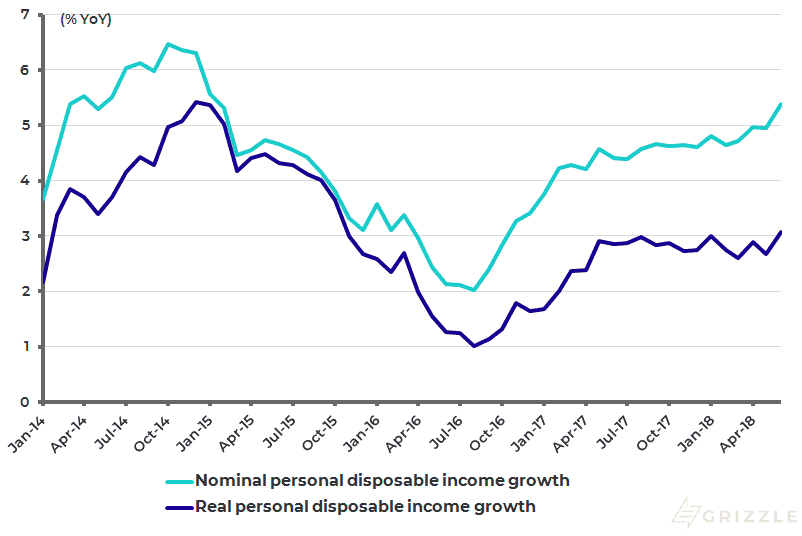 US monthly personal disposable income growth