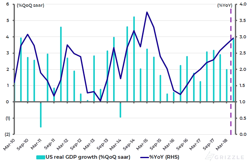 US real GDP growth and Atlanta Fed GDPNow forecast