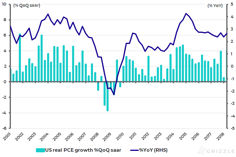 US Real Private Consumption Growth
