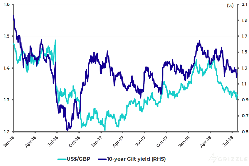 USD-GBP and 10-year Gilt yield