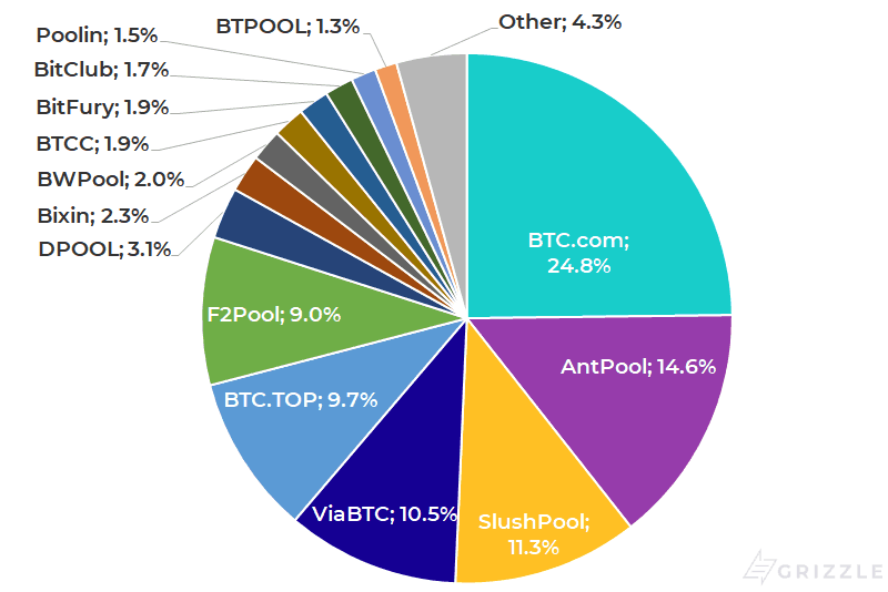 Bitcoin Mining Pool Hash Rate - Past 3 months