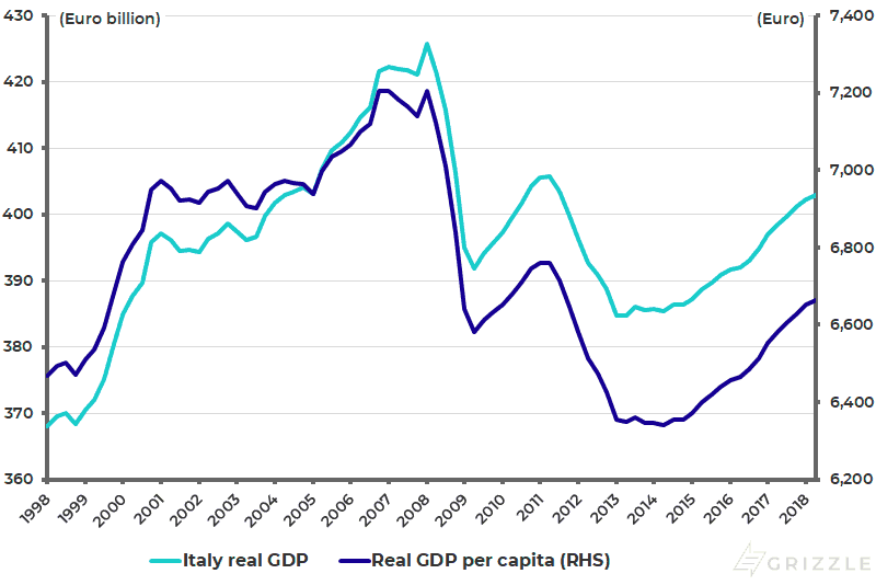 Italy real GDP and real GDP per capita