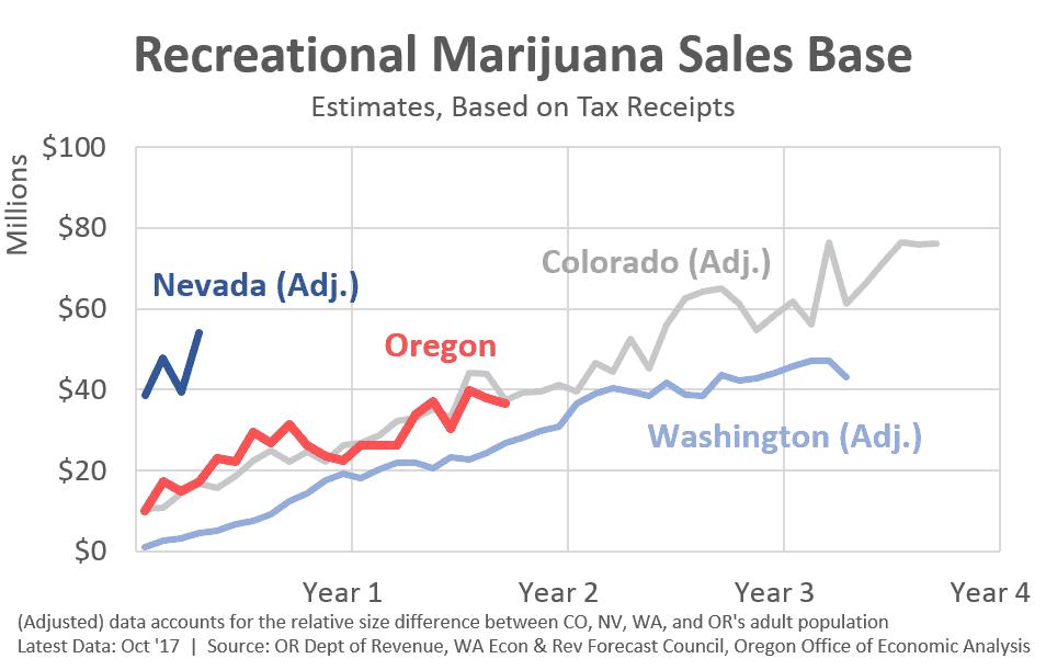Recreational Marijuana Sales Base