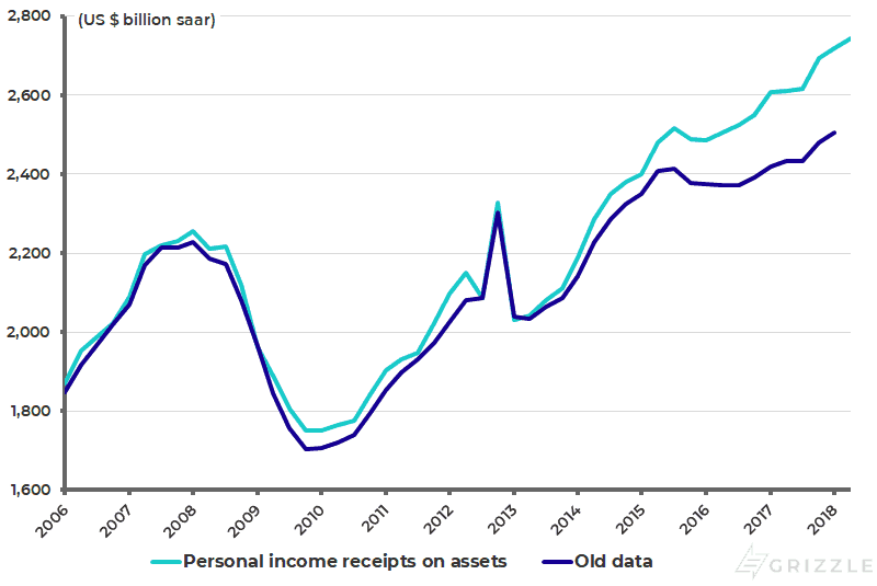 Revision in US personal investment income (interest income and dividend income)