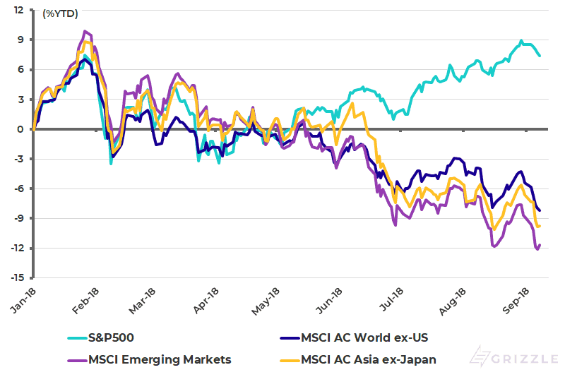 S-P500 Asia ex-Japan and Emerging Markets 2018 year-to-date performance